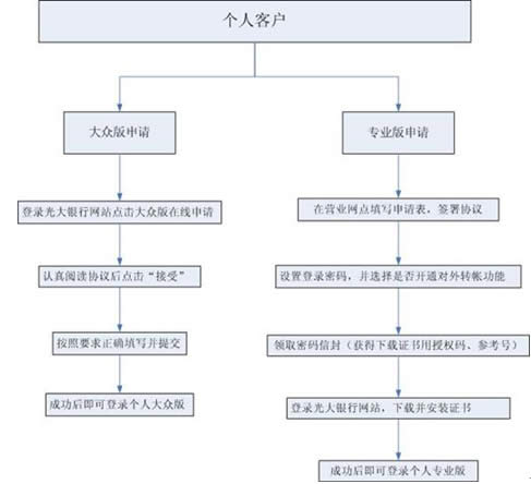 申请流程图